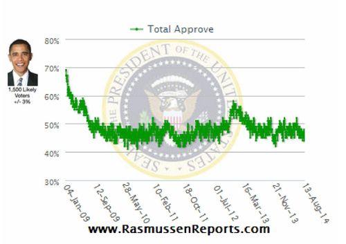 Obama sondage approbation 14 08 14