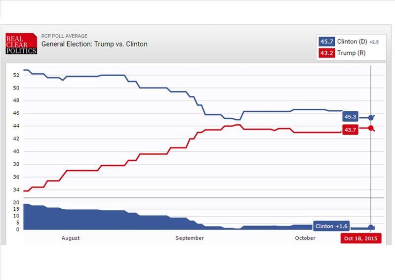 Trump Clinton sondages 24 10 15