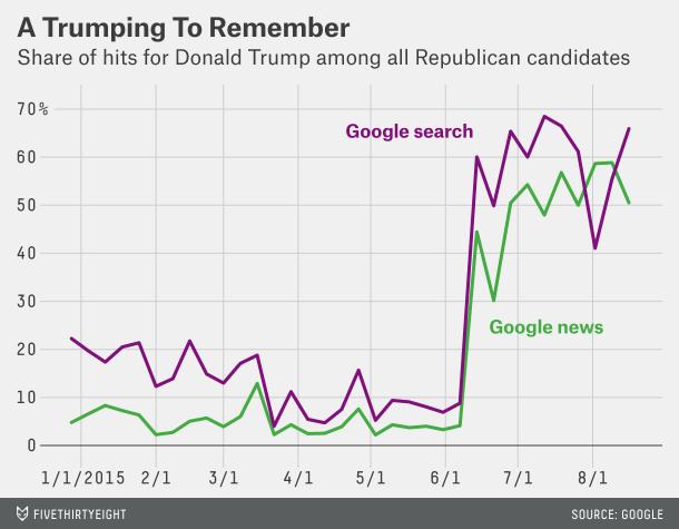 Trump audience Google 28 08 15