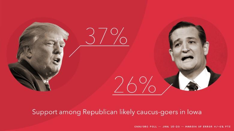 Iowa sondage CNN 2 22 01 16